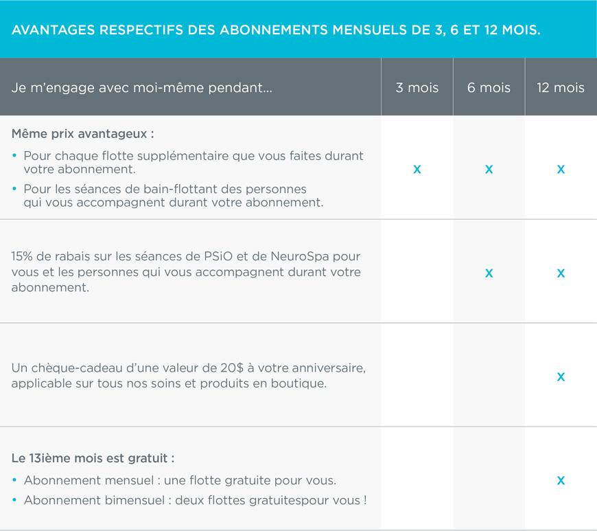 tableau_avantages_abonnements_mensuels_v01_(870px)