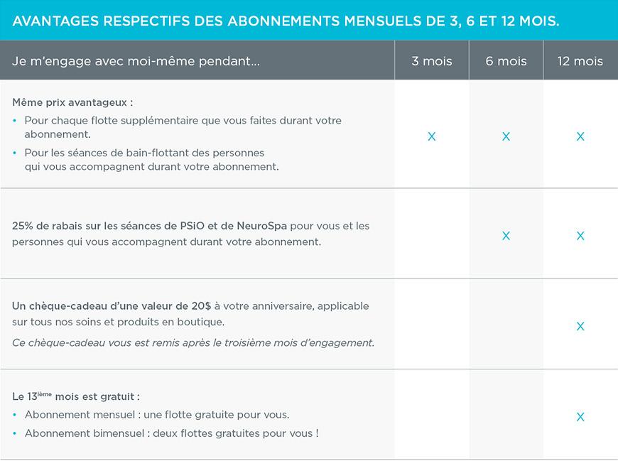 tableau_avantages_abonnements_mensuels_v02_(870px)